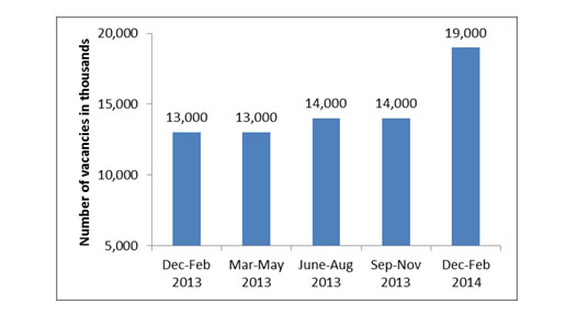 Construction Industry Vacancies Over the last 12 months